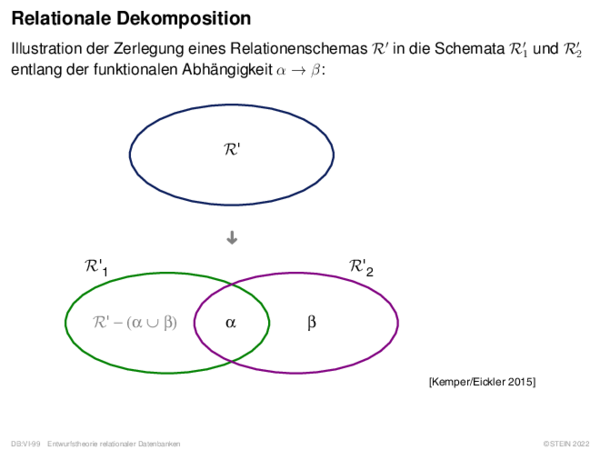 Relationale Synthese Algorithm: