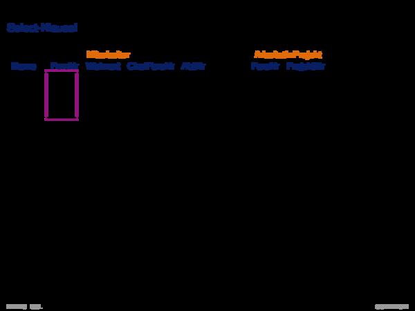 SQL als Datenanfragesprache Select-Klausel