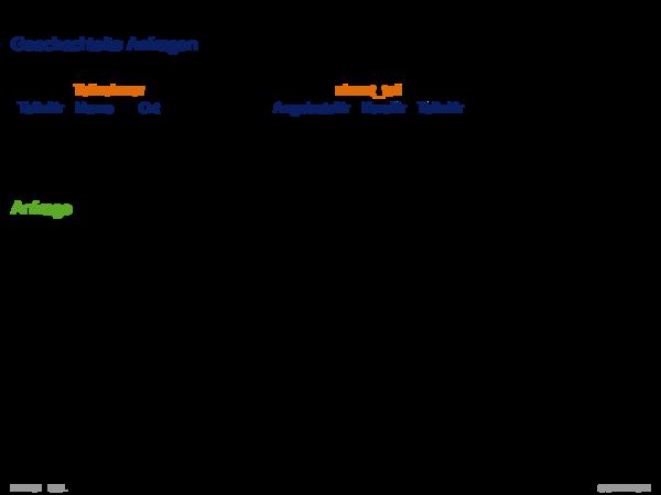 SQL als Datenanfragesprache Geschachtelte Anfragen