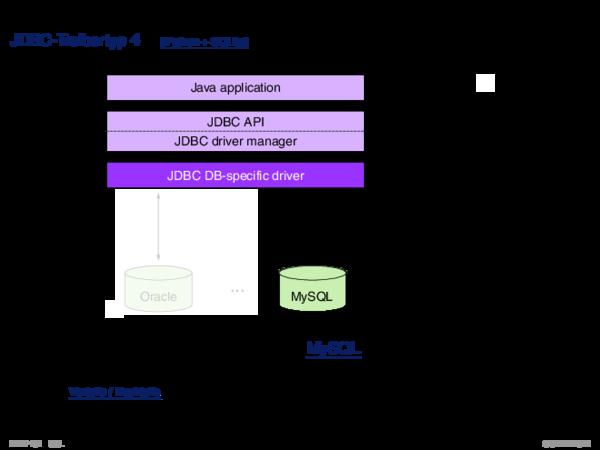SQL vom Programm aus JDBC-API: Treibertypen
