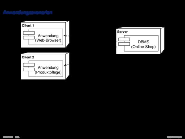 SQL vom Programm aus Anwendungsszenarien