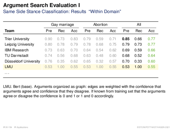 """Argument Search Evaluation Same Side Stance Classification: Results """"Cross Domain"""""""