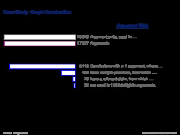 Argument Ranking I Case Study: Graph Construction