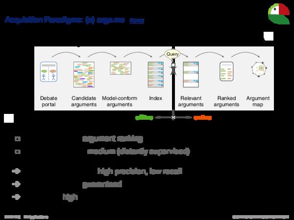 Argument Search Engines Acquisition Paradigms: (b) IBM Debater