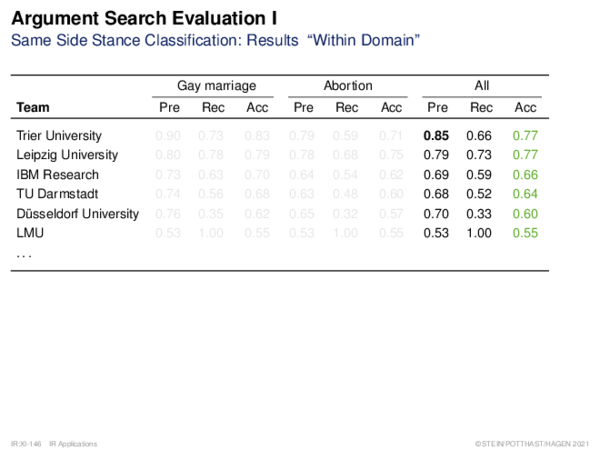 """Argument Search Evaluation Same Side Stance Classification: Results """"Within Domain"""""""