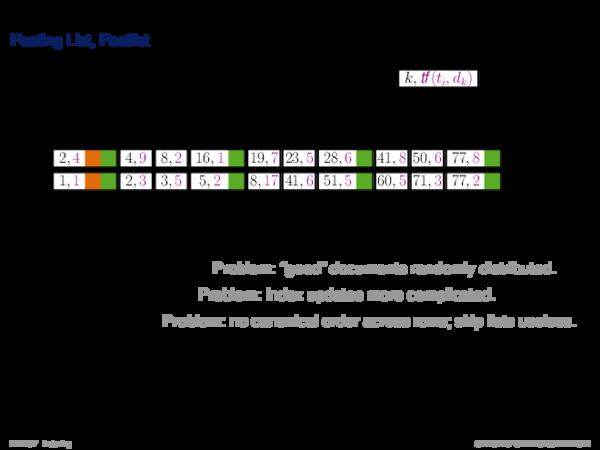 Inverted Index Posting List, Postlist