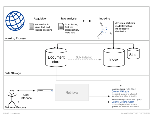 Search Process User Interaction