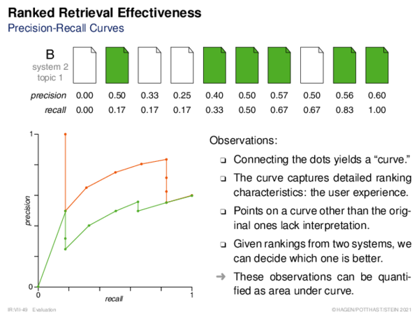 Performance Measures Ranking Effectiveness: Precision-Recall Curves