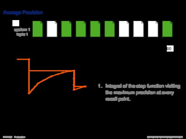 Performance Measures Ranking Effectiveness: Average Precision