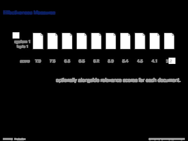 Performance Measures Effectiveness Measures