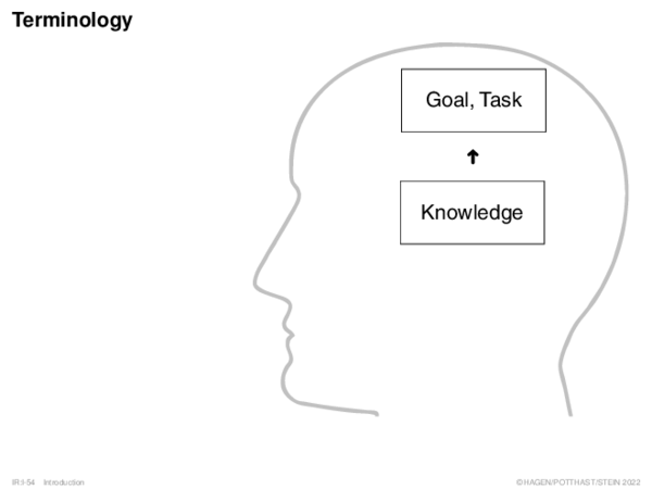 Terminology Definition 7 (Information Retrieval)