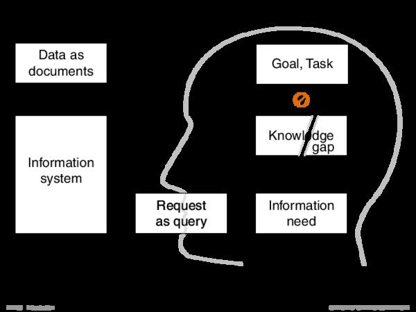 Delineation Databases, Data Retrieval