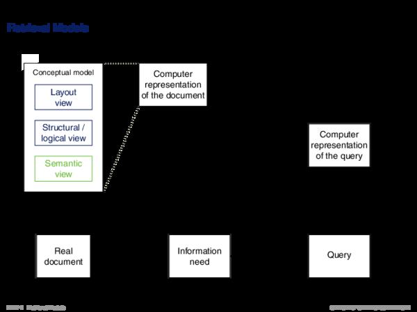 Overview of Retrieval Models Retrieval Models