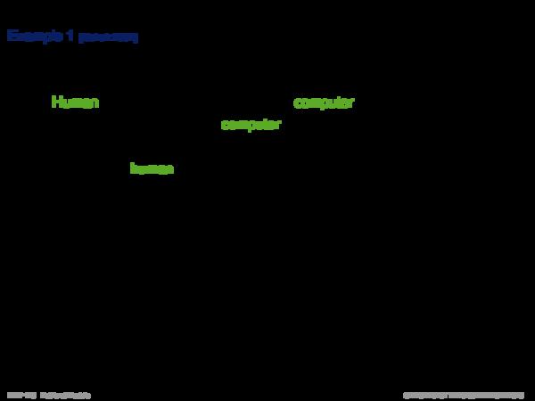 Latent Semantic Indexing Example: Term-Document Matrix A