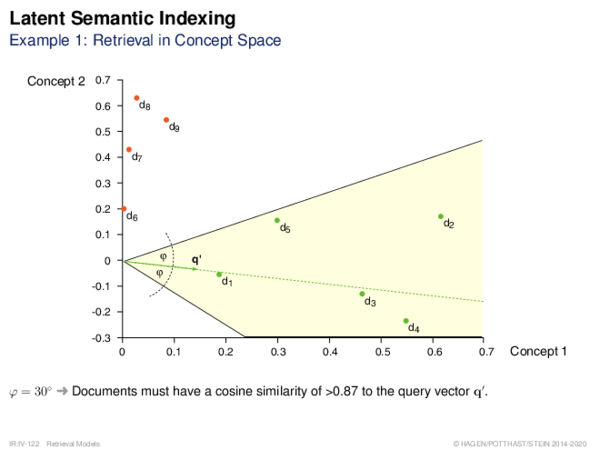 Latent Semantic Indexing Example: Retrieval in Concept Space