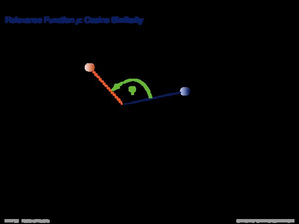 Vector Space Model Relevance Function ρ: Cosine Similarity