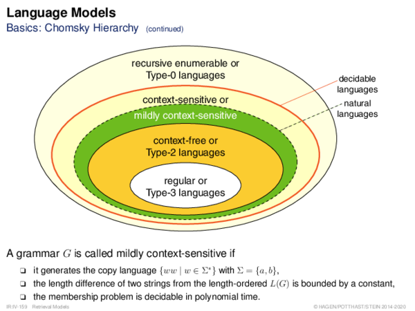 Language Models Basics: Chomsky Hierarchy