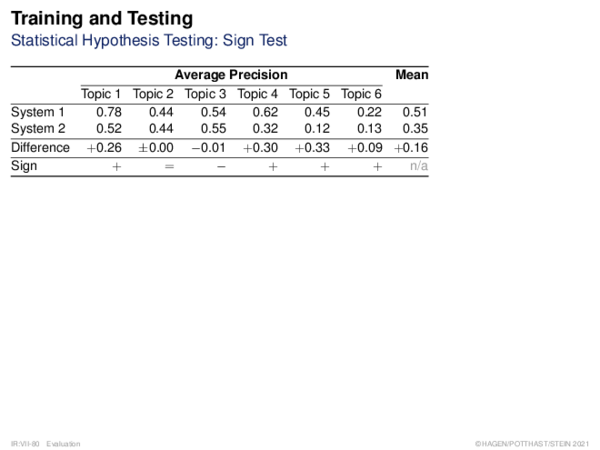 Training and Testing Setting Parameter Values