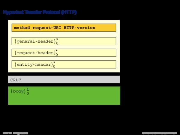 Web Technology Hypertext Transfer Protocol (HTTP)