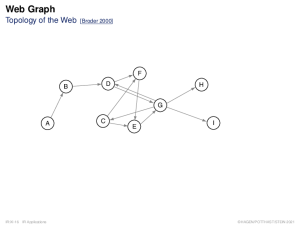 Web Graph Topology of the Web