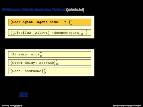 Web Crawling Politeness: Robots Exclusion Protocol (robots.txt)