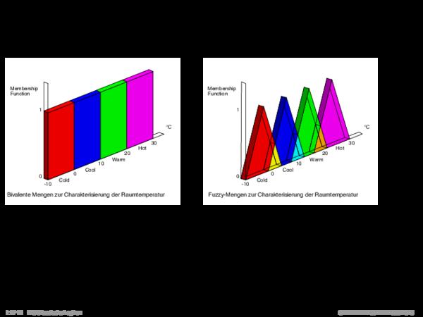 Fuzzy-Mengen Beispiel: Raumtemperatur