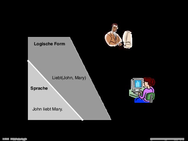 Prädikatenlogik Modell, Formalisierung und natürliche Sprache.