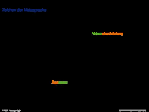 Semantik der Aussagenlogik Zeichen der Metasprache
