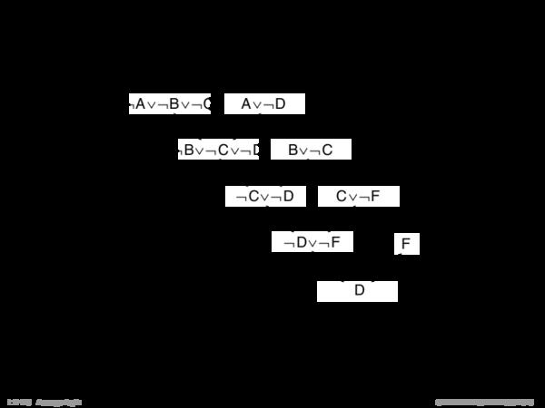 Syntaktische Schlussfolgerungsverfahren Beispiel (Input-Resolution).