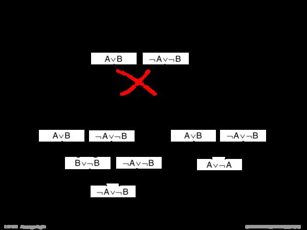 Syntaktische Schlussfolgerungsverfahren Beispiel.