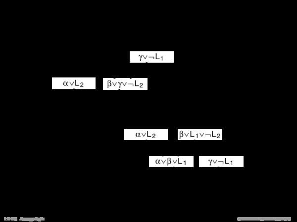 Syntaktische Schlussfolgerungsverfahren Beispiel (reguläre Resolution).