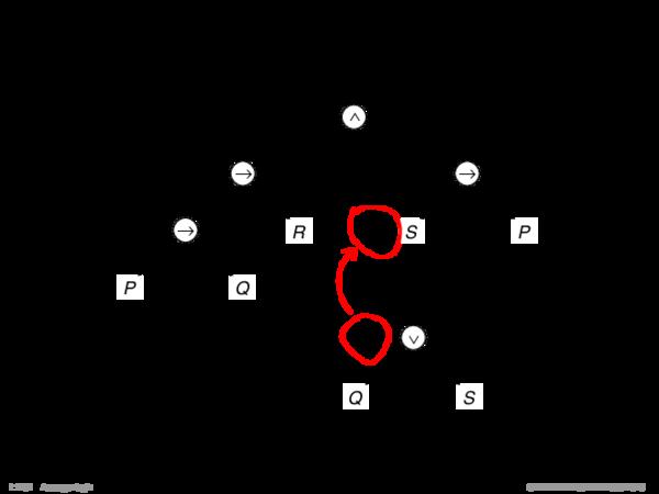 Formeltransformation Die Ersetzung eines Vorkommens von γ in α durch δ entspricht der Ersetzung