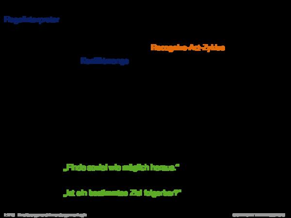 Produktionsregelsysteme Regelinterpreter