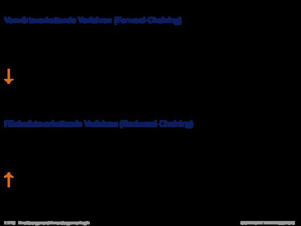 Inferenz für Produktionsregelsysteme Vorwärtsverkettende Verfahren (Forward-Chaining)