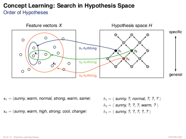 Concept Learning: Search in Hypothesis Space Order of Hypotheses