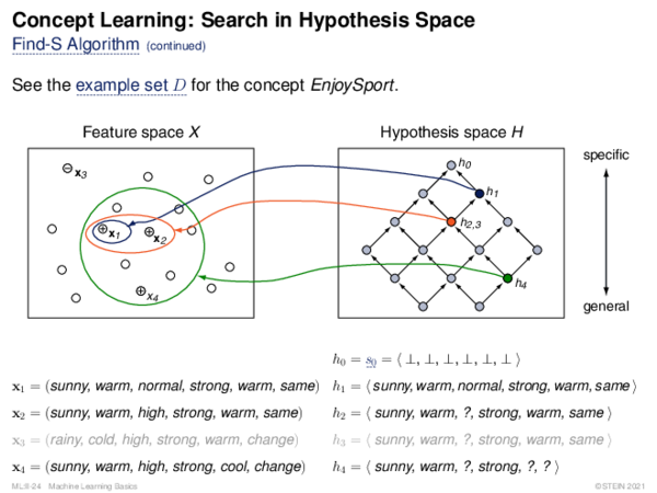 Concept Learning: Search in Version Space Definition 5 (Version Space)