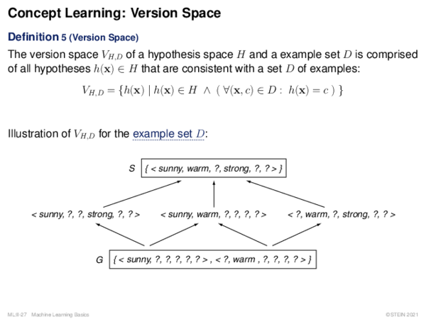 Concept Learning: Search in Version Space Definition 6 (Boundary Sets of a Version Space)