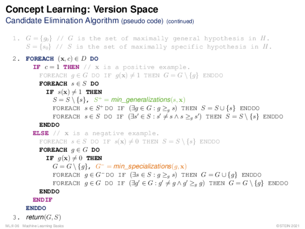 Concept Learning: Search in Version Space Candidate Elimination Algorithm (illustration)