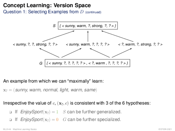 Concept Learning: Version Space Question 2: Partially Learned Concepts
