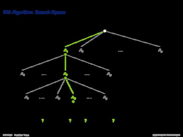 Decision Tree Algorithms ID3 Algorithm: Inductive Bias