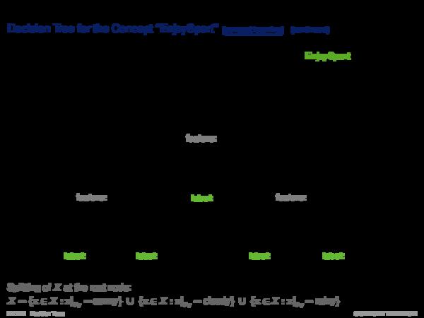 "Decision Trees Basics Decision Tree for the Concept ""EnjoySport"""