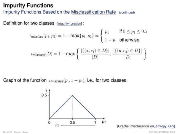 Impurity Functions Impurity Functions Based on the Misclassification Rate