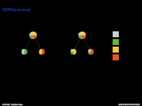Impurity Functions Splitting