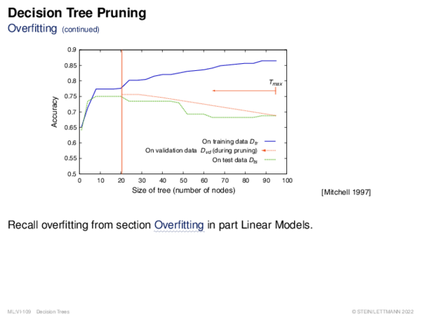 Decision Tree Pruning Overfitting