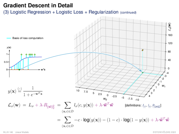Gradient Descent (3) Logistic Regression + Logistic Loss + Regularization
