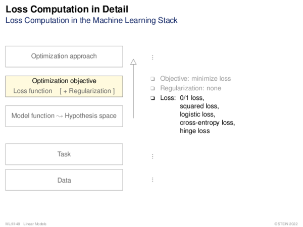 Loss Computation Loss Computation in Logistic Regression