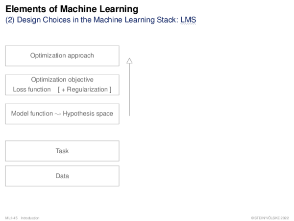 Elements of Machine Learning II. Design of Supervised Learning Models