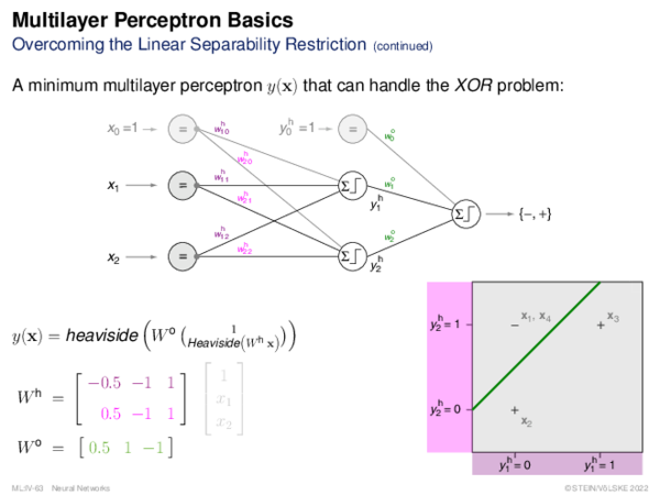 Multilayer Perceptron Computation in the Network