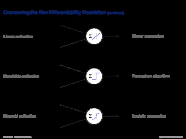 Multilayer Perceptron Classification Error