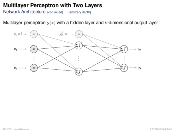 Multilayer Perceptron (1) Forward Propagation: Batch Mode